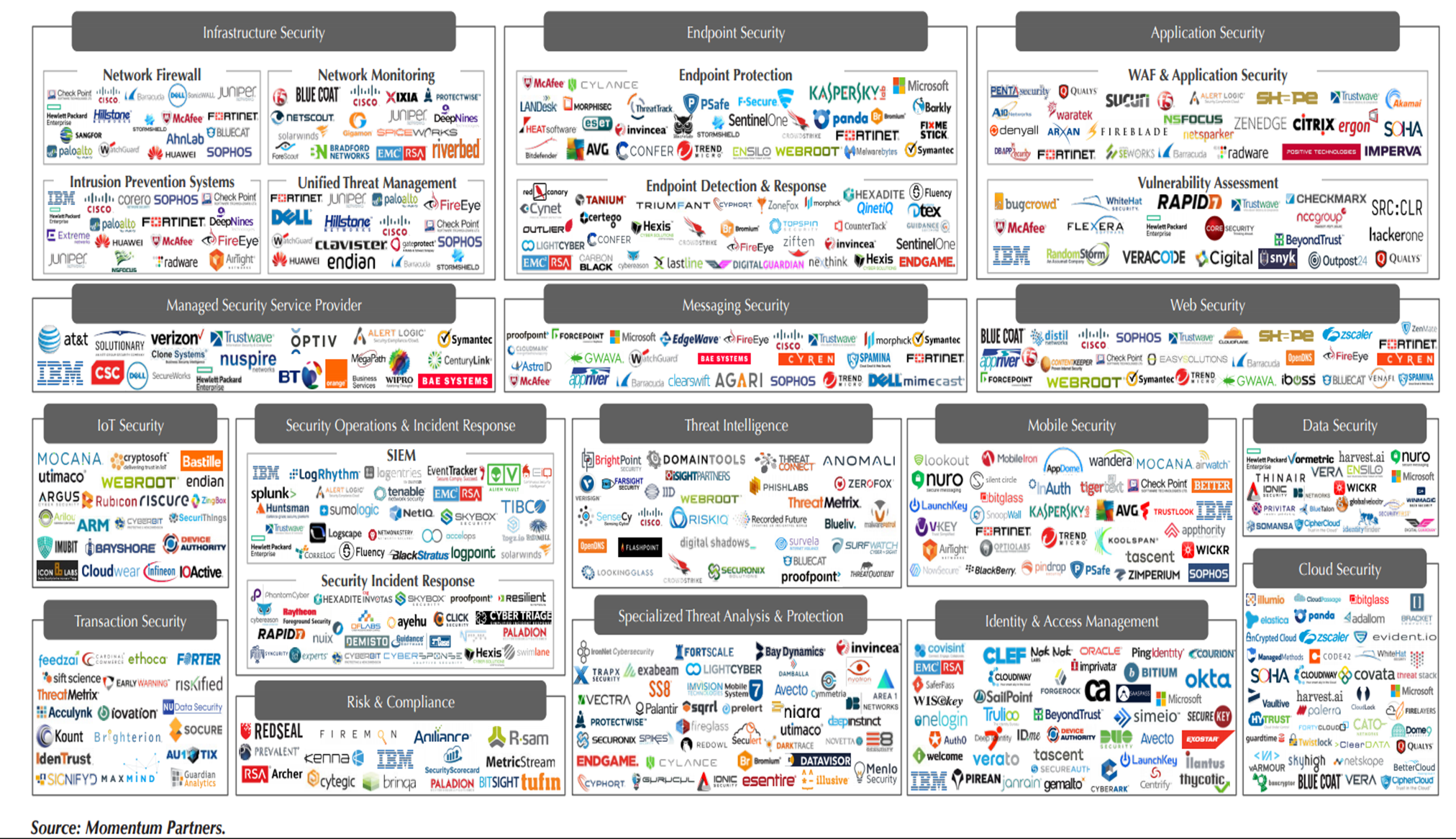 A chart filled with all the different vendors and tools options to build a complete security platform