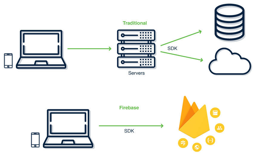 Firebase Diagram